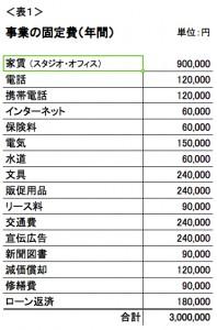 年間の固定費