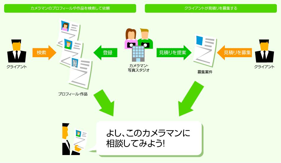 help_flow01